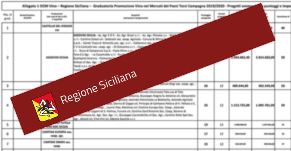 Promozione paesi terzi Assovini Sicilia investimenti 2020